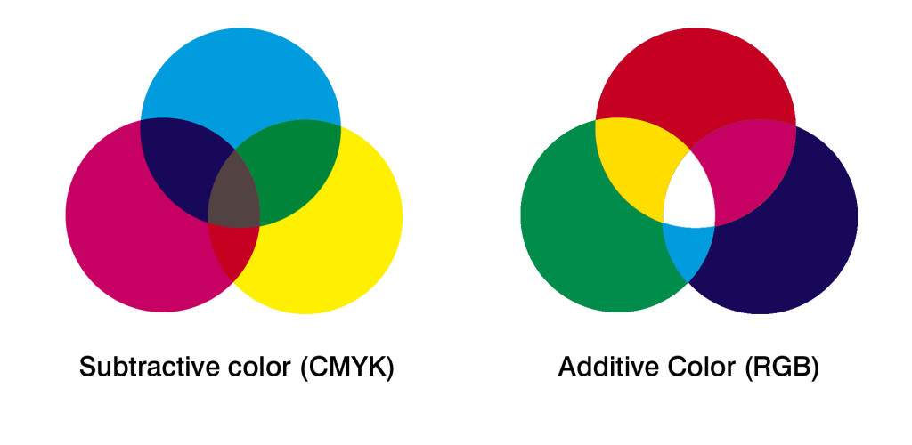 Difference Between Rgb And Cmyk In Print Digital Printing