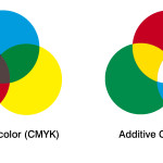 What is the Difference Between RGB and CMYK in Designing for Print?