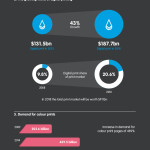 Print infographic – Printing trends: A digital future