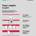 Infographic – guide to page sizes and paper weights in print