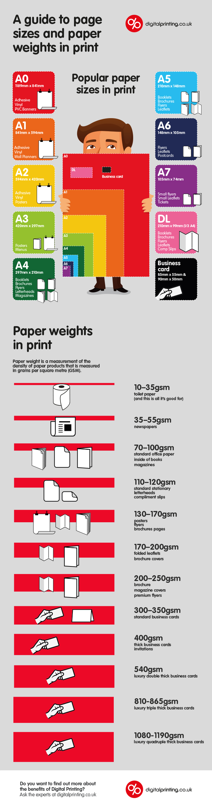 Infographic - page sizes and paper weights in print - Digital Printing